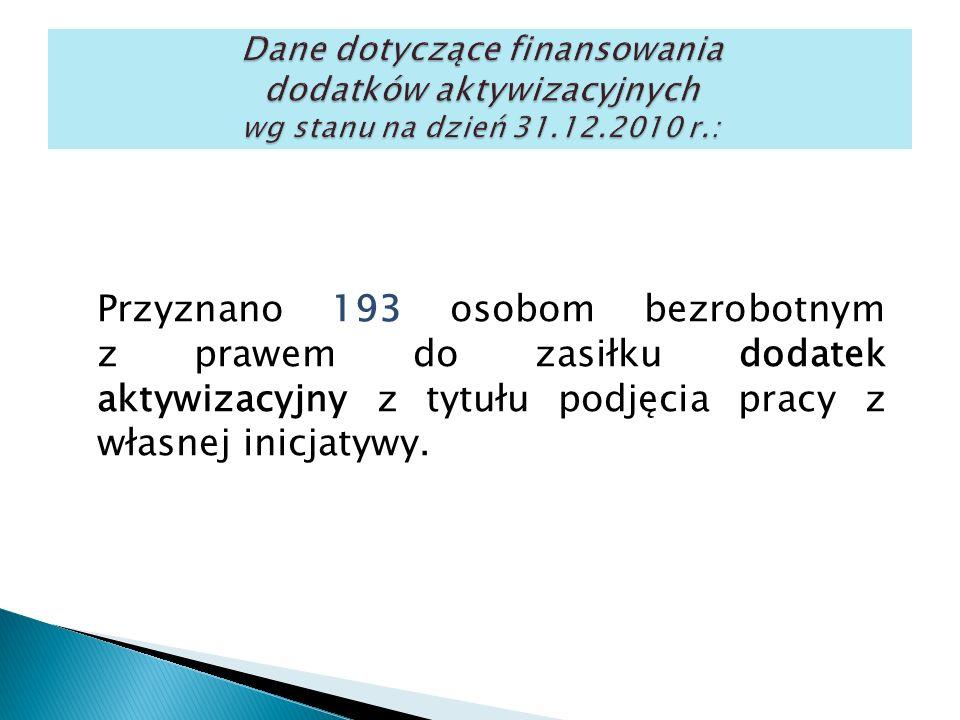 Przyznano 193 osobom bezrobotnym z prawem do zasiłku dodatek aktywizacyjny z tytułu podjęcia pracy z własnej inicjatywy.