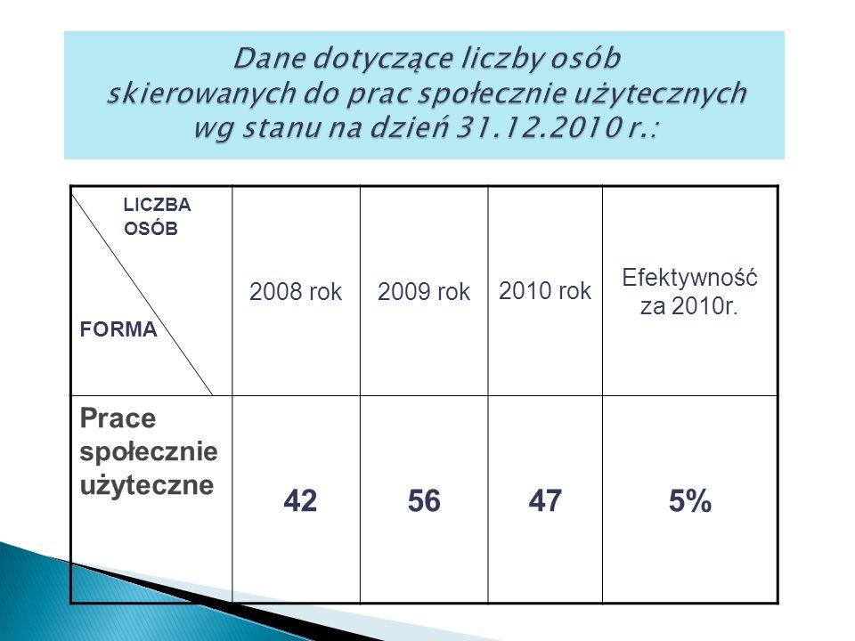 LICZBA OSÓB FORMA 2008 rok2009 rok2010 rok Efektywność za 2010r.