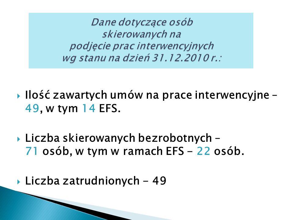  Ilość zawartych umów na prace interwencyjne – 49, w tym 14 EFS.