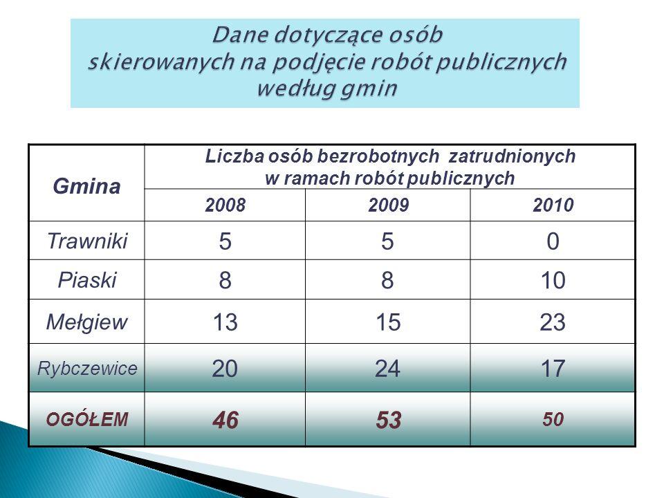 Gmina Liczba osób bezrobotnych zatrudnionych w ramach robót publicznych 200820092010 Trawniki 550 Piaski 8810 Mełgiew 131523 Rybczewice 202417 OGÓŁEM 4653 50