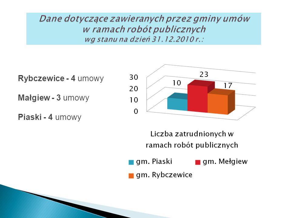 Rybczewice - 4 umowy Małgiew - 3 umowy Piaski - 4 umowy