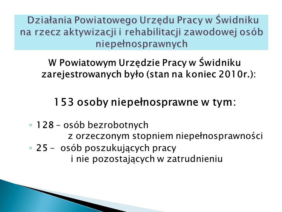 W Powiatowym Urzędzie Pracy w Świdniku zarejestrowanych było (stan na koniec 2010r.): 153 osoby niepełnosprawne w tym: ◦ 128 – osób bezrobotnych z orzeczonym stopniem niepełnosprawności ◦ 25 – osób poszukujących pracy i nie pozostających w zatrudnieniu