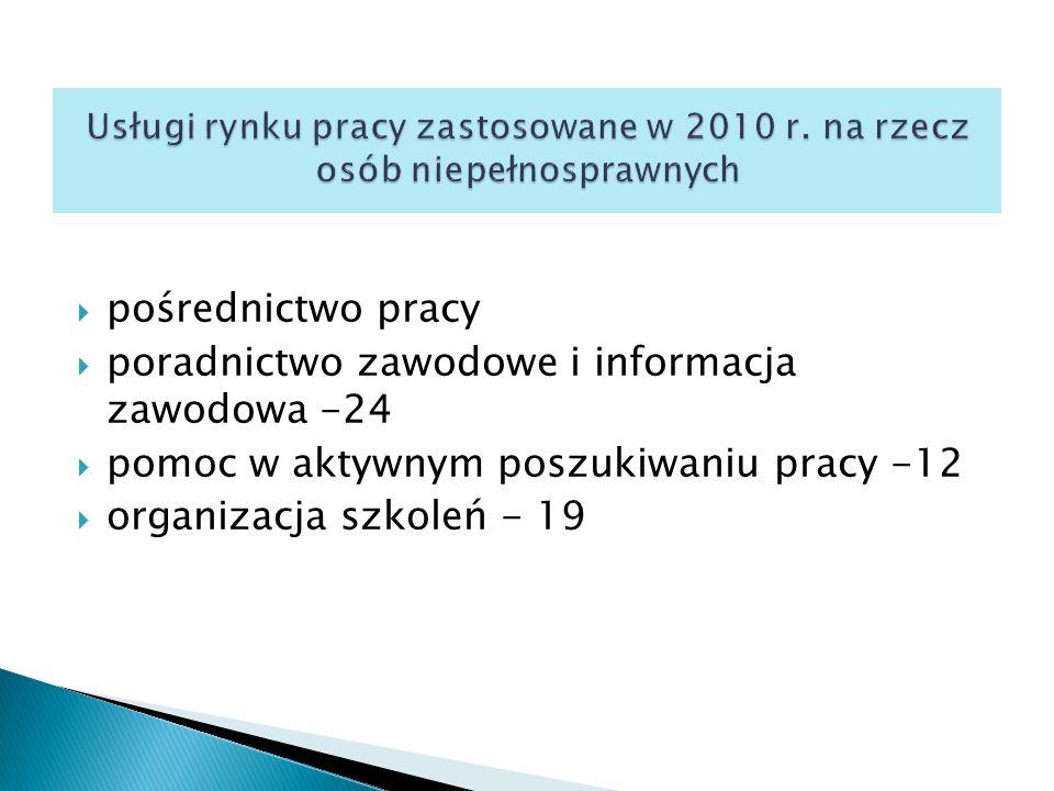  pośrednictwo pracy  poradnictwo zawodowe i informacja zawodowa -24  pomoc w aktywnym poszukiwaniu pracy -12  organizacja szkoleń - 19