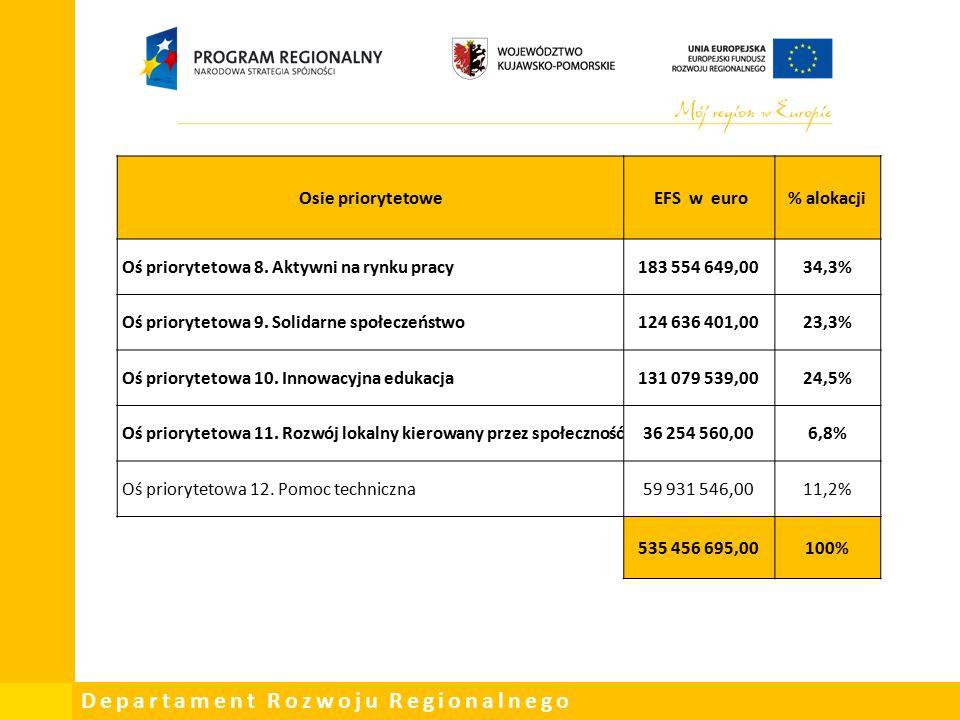 Departament Rozwoju Regionalnego Osie priorytetowe EFS w euro% alokacji Oś priorytetowa 8.