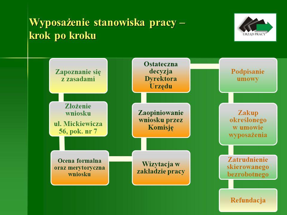 Wyposażenie stanowiska pracy – krok po kroku Zapoznanie się z zasadami Złożenie wniosku ul. Mickiewicza 56, pok. nr 7 Ocena formalna oraz merytoryczna
