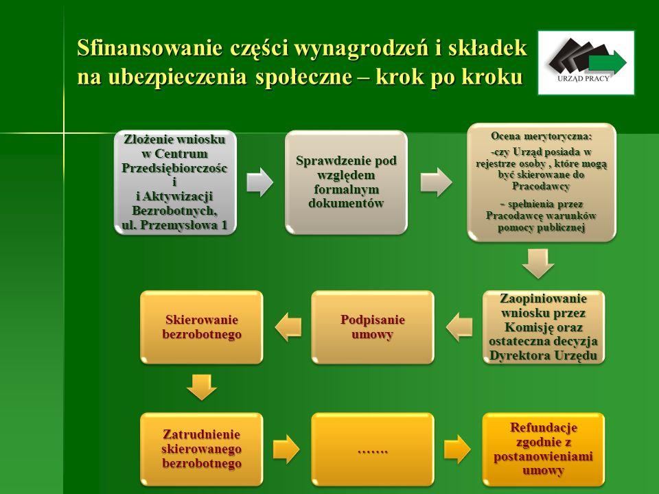 Złożenie wniosku w Centrum Przedsiębiorczości i Aktywizacji Bezrobotnych, ul. Przemysłowa 1 Sprawdzenie pod względem formalnym dokumentów Ocena meryto
