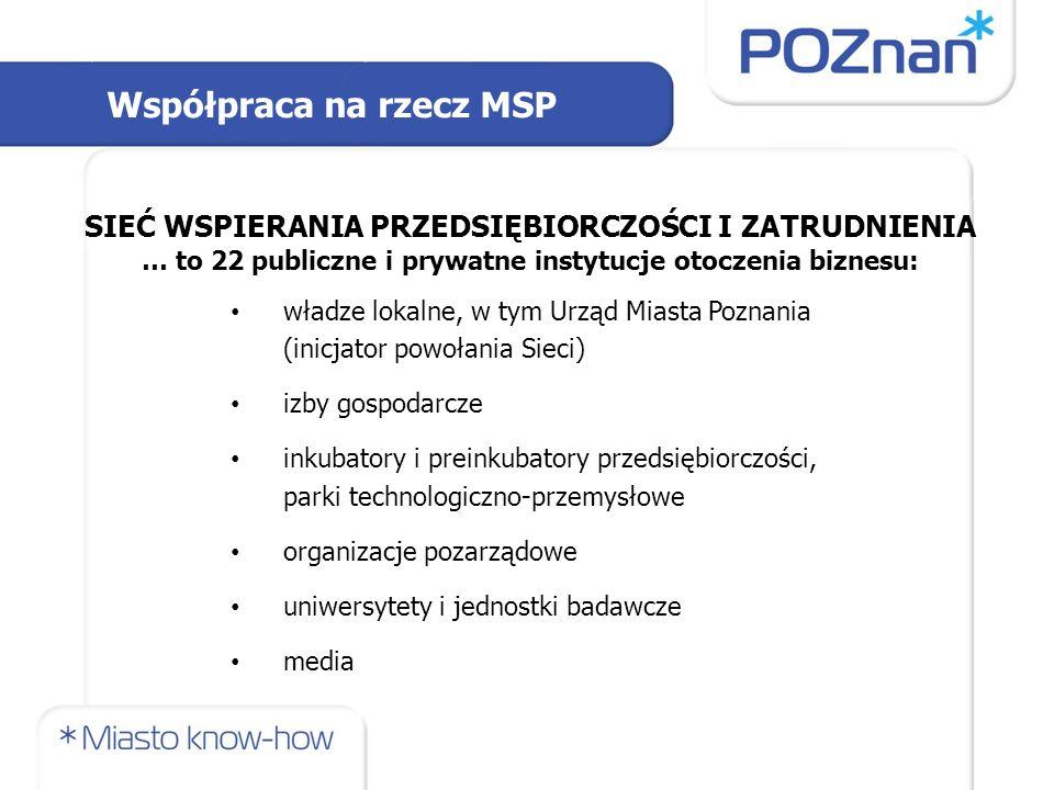 władze lokalne, w tym Urząd Miasta Poznania (inicjator powołania Sieci) izby gospodarcze inkubatory i preinkubatory przedsiębiorczości, parki technologiczno-przemysłowe organizacje pozarządowe uniwersytety i jednostki badawcze media SIEĆ WSPIERANIA PRZEDSIĘBIORCZOŚCI I ZATRUDNIENIA … to 22 publiczne i prywatne instytucje otoczenia biznesu: Współpraca na rzecz MSP
