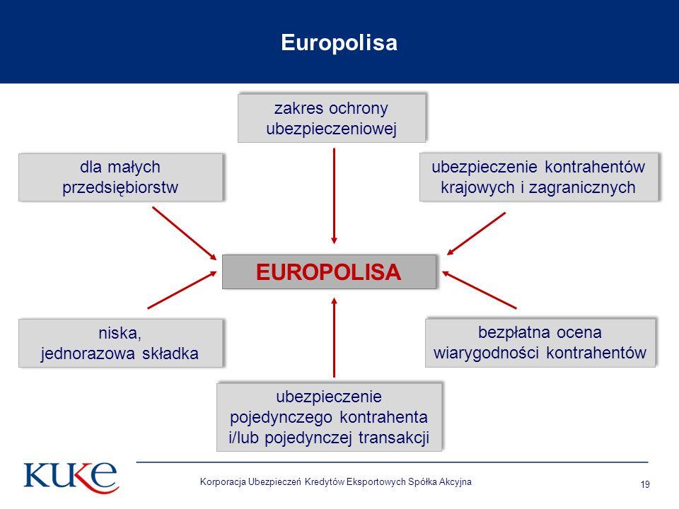 Korporacja Ubezpieczeń Kredytów Eksportowych Spółka Akcyjna 19 EUROPOLISA dla małych przedsiębiorstw Europolisa ubezpieczenie kontrahentów krajowych i zagranicznych ubezpieczenie kontrahentów krajowych i zagranicznych bezpłatna ocena wiarygodności kontrahentów bezpłatna ocena wiarygodności kontrahentów niska, jednorazowa składka niska, jednorazowa składka ubezpieczenie pojedynczego kontrahenta i/lub pojedynczej transakcji ubezpieczenie pojedynczego kontrahenta i/lub pojedynczej transakcji zakres ochrony ubezpieczeniowej