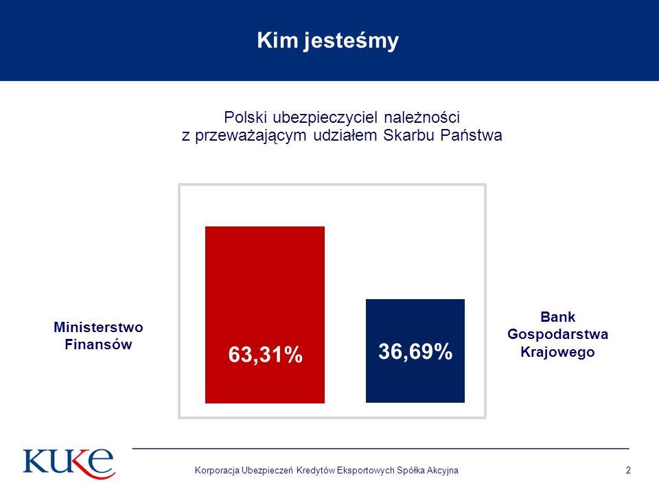 Korporacja Ubezpieczeń Kredytów Eksportowych Spółka Akcyjna2 Polski ubezpieczyciel należności z przeważającym udziałem Skarbu Państwa Kim jesteśmy Ban