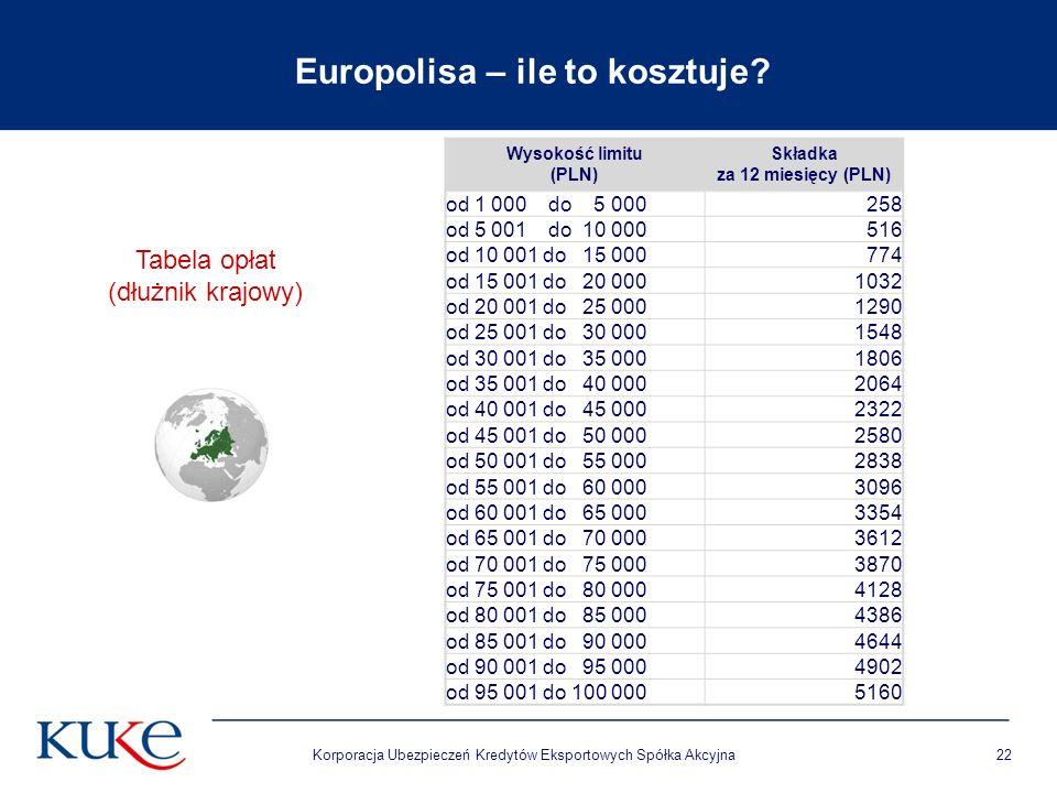 Korporacja Ubezpieczeń Kredytów Eksportowych Spółka Akcyjna22 Tabela opłat (dłużnik krajowy) Europolisa – ile to kosztuje? Wysokość limitu (PLN) Skład