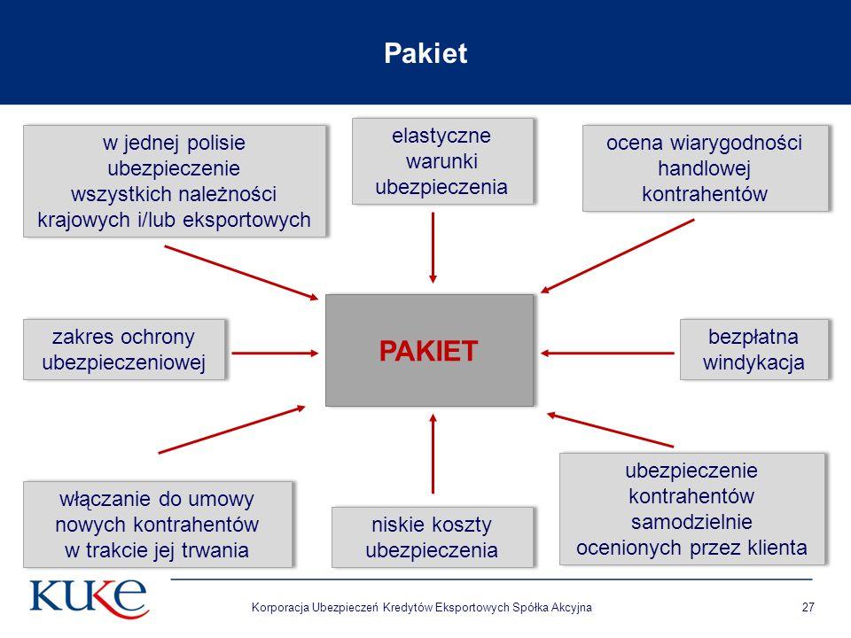 Korporacja Ubezpieczeń Kredytów Eksportowych Spółka Akcyjna PAKIET 27 w jednej polisie ubezpieczenie wszystkich należności krajowych i/lub eksportowych w jednej polisie ubezpieczenie wszystkich należności krajowych i/lub eksportowych elastyczne warunki ubezpieczenia elastyczne warunki ubezpieczenia ocena wiarygodności handlowej kontrahentów ocena wiarygodności handlowej kontrahentów włączanie do umowy nowych kontrahentów w trakcie jej trwania włączanie do umowy nowych kontrahentów w trakcie jej trwania ubezpieczenie kontrahentów samodzielnie ocenionych przez klienta ubezpieczenie kontrahentów samodzielnie ocenionych przez klienta bezpłatna windykacja bezpłatna windykacja zakres ochrony ubezpieczeniowej Pakiet niskie koszty ubezpieczenia niskie koszty ubezpieczenia
