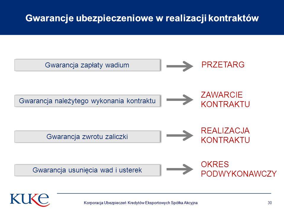 Korporacja Ubezpieczeń Kredytów Eksportowych Spółka Akcyjna30 Gwarancje ubezpieczeniowe w realizacji kontraktów Korporacja Ubezpieczeń Kredytów Eksportowych Spółka Akcyjna Gwarancje ubezpieczeniowe w realizacji kontraktów Gwarancja zapłaty wadium Gwarancja należytego wykonania kontraktu Gwarancja zwrotu zaliczki Gwarancja usunięcia wad i usterek ZAWARCIE KONTRAKTU REALIZACJA KONTRAKTU OKRES PODWYKONAWCZY PRZETARG