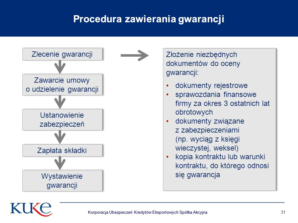 Korporacja Ubezpieczeń Kredytów Eksportowych Spółka Akcyjna31 Procedura zawierania gwarancji Korporacja Ubezpieczeń Kredytów Eksportowych Spółka Akcyjna Procedura zawierania gwarancji Zlecenie gwarancji Zawarcie umowy o udzielenie gwarancji Ustanowienie zabezpieczeń Zapłata składki Wystawienie gwarancji Złożenie niezbędnych dokumentów do oceny gwarancji: dokumenty rejestrowe sprawozdania finansowe firmy za okres 3 ostatnich lat obrotowych dokumenty związane z zabezpieczeniami (np.
