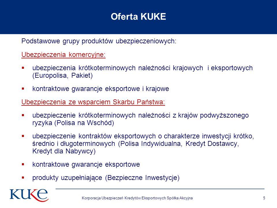 Korporacja Ubezpieczeń Kredytów Eksportowych Spółka Akcyjna5 Oferta KUKE Podstawowe grupy produktów ubezpieczeniowych: Ubezpieczenia komercyjne:  ubezpieczenia krótkoterminowych należności krajowych i eksportowych (Europolisa, Pakiet)  kontraktowe gwarancje eksportowe i krajowe Ubezpieczenia ze wsparciem Skarbu Państwa:  ubezpieczenie krótkoterminowych należności z krajów podwyższonego ryzyka (Polisa na Wschód)  ubezpieczenie kontraktów eksportowych o charakterze inwestycji krótko, średnio i długoterminowych (Polisa Indywidualna, Kredyt Dostawcy, Kredyt dla Nabywcy)  kontraktowe gwarancje eksportowe  produkty uzupełniające (Bezpieczne Inwestycje)