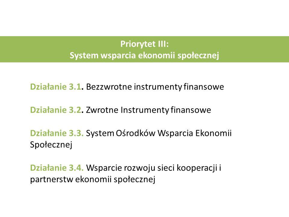 Priorytet III: System wsparcia ekonomii społecznej Działanie 3.1. Bezzwrotne instrumenty finansowe Działanie 3.2. Zwrotne Instrumenty finansowe Działa