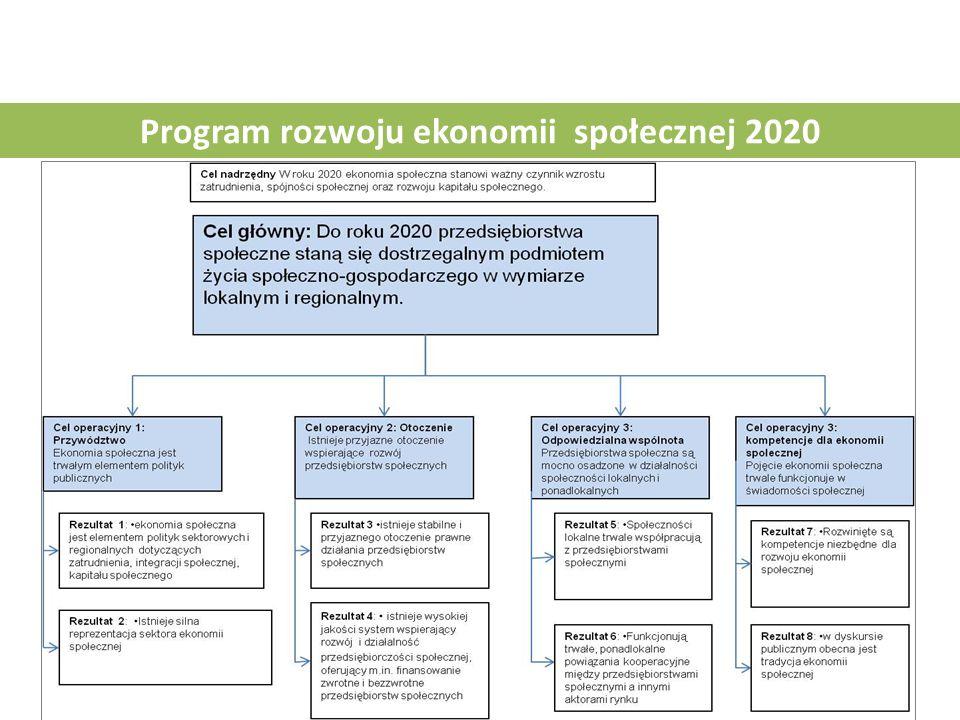 Program rozwoju ekonomii społecznej 2020