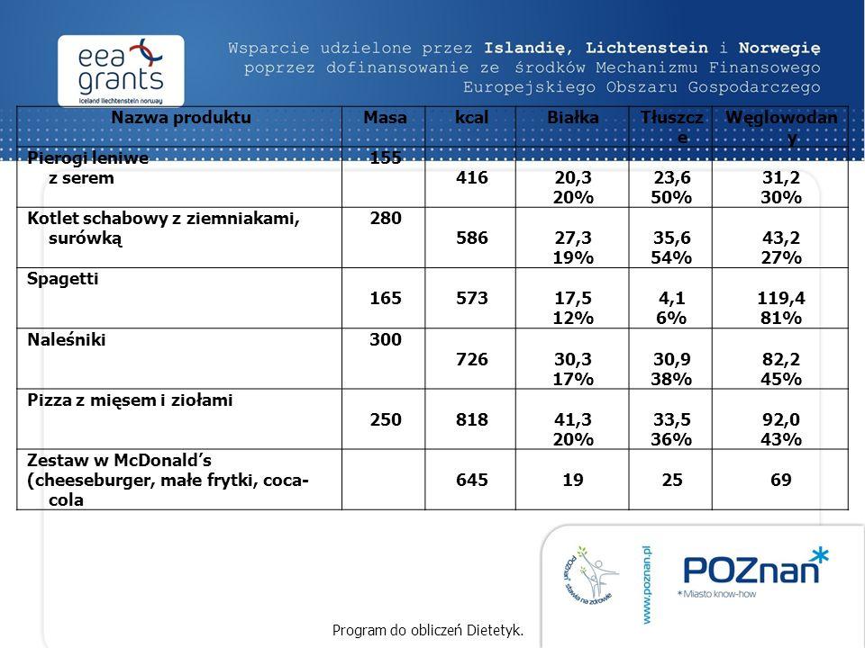 Nazwa produktuMasakcalBiałkaTłuszcz e Węglowodan y Pierogi leniwe z serem 155 41620,3 20% 23,6 50% 31,2 30% Kotlet schabowy z ziemniakami, surówką 280 58627,3 19% 35,6 54% 43,2 27% Spagetti 16557317,5 12% 4,1 6% 119,4 81% Naleśniki300 72630,3 17% 30,9 38% 82,2 45% Pizza z mięsem i ziołami 25081841,3 20% 33,5 36% 92,0 43% Zestaw w McDonald's (cheeseburger, małe frytki, coca- cola 645192569 Program do obliczeń Dietetyk.