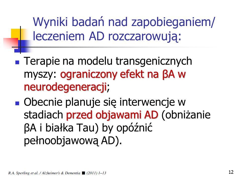 Wyniki badań nad zapobieganiem/ leczeniem AD rozczarowują: ograniczony efekt na βA w neurodegeneracji Terapie na modelu transgenicznych myszy: ograniczony efekt na βA w neurodegeneracji; przed objawami AD Obecnie planuje się interwencje w stadiach przed objawami AD (obniżanie βA i białka Tau) by opóźnić pełnoobjawową AD).