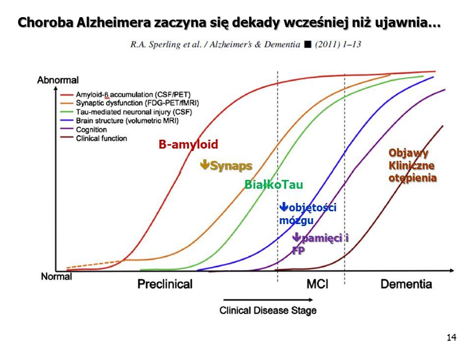 14 Β-amyloid  Synaps BiałkoTau   objętości mózgu  pamięci i FP ObjawyKliniczneotępienia Choroba Alzheimera zaczyna się dekady wcześniej niż ujawnia…