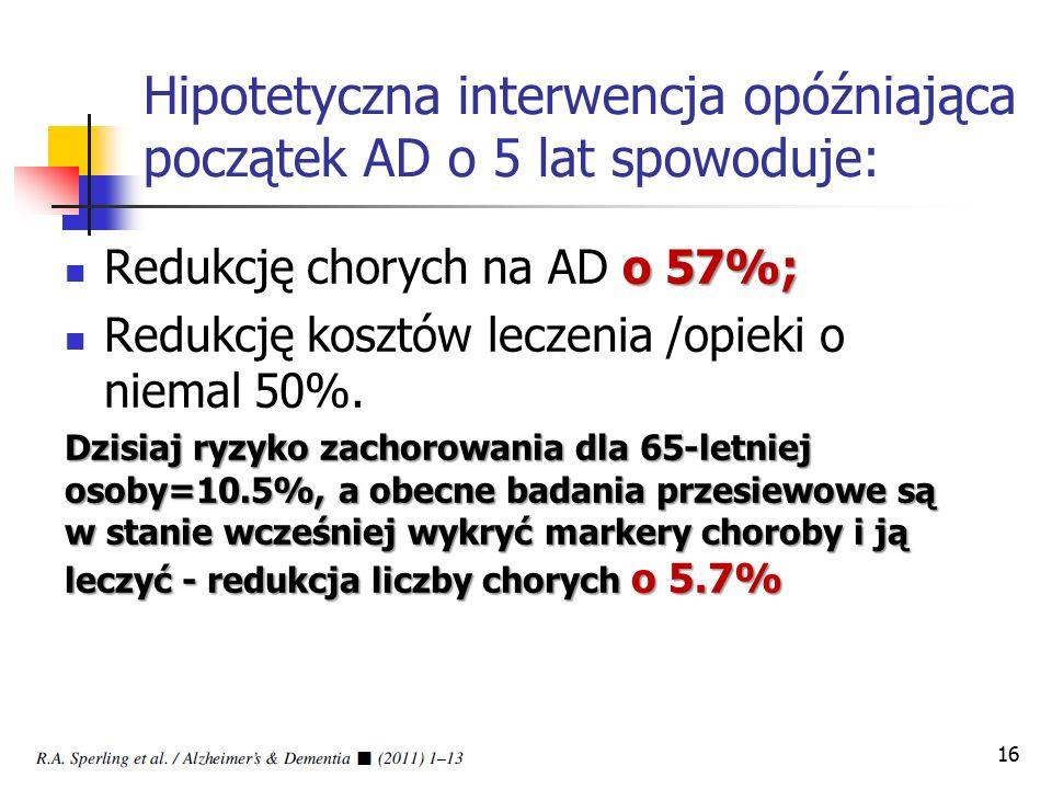 Hipotetyczna interwencja opóźniająca początek AD o 5 lat spowoduje: o 57%; Redukcję chorych na AD o 57%; Redukcję kosztów leczenia /opieki o niemal 50%.