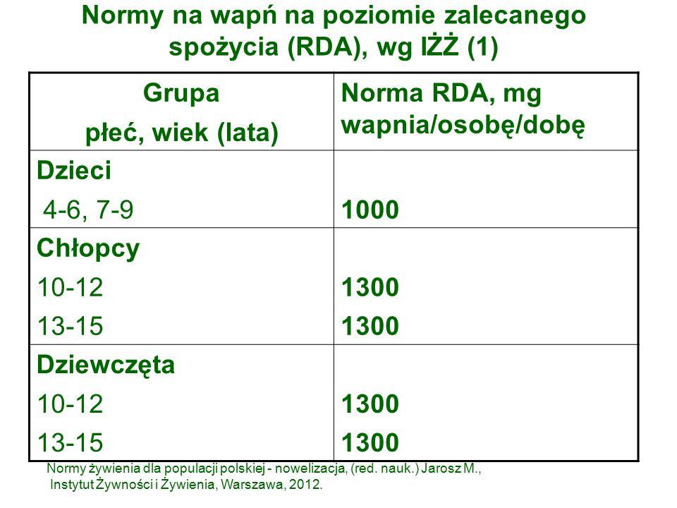Normy na wapń na poziomie zalecanego spożycia (RDA), wg IŻŻ (1) Grupa płeć, wiek (lata) Norma RDA, mg wapnia/osobę/dobę Dzieci 4-6, 7-91000 Chłopcy 10-12 13-15 1300 Dziewczęta 10-12 13-15 1300 Normy żywienia dla populacji polskiej - nowelizacja, (red.
