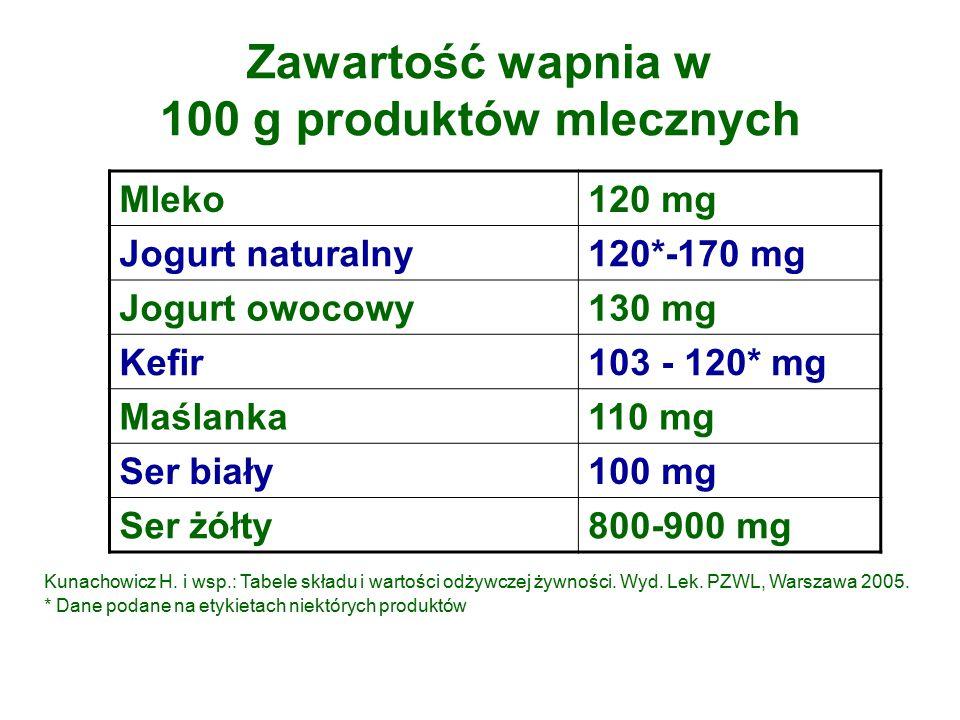 Zawartość wapnia w 100 g produktów mlecznych Mleko120 mg Jogurt naturalny120*-170 mg Jogurt owocowy130 mg Kefir103 - 120* mg Maślanka110 mg Ser biały100 mg Ser żółty800-900 mg Kunachowicz H.