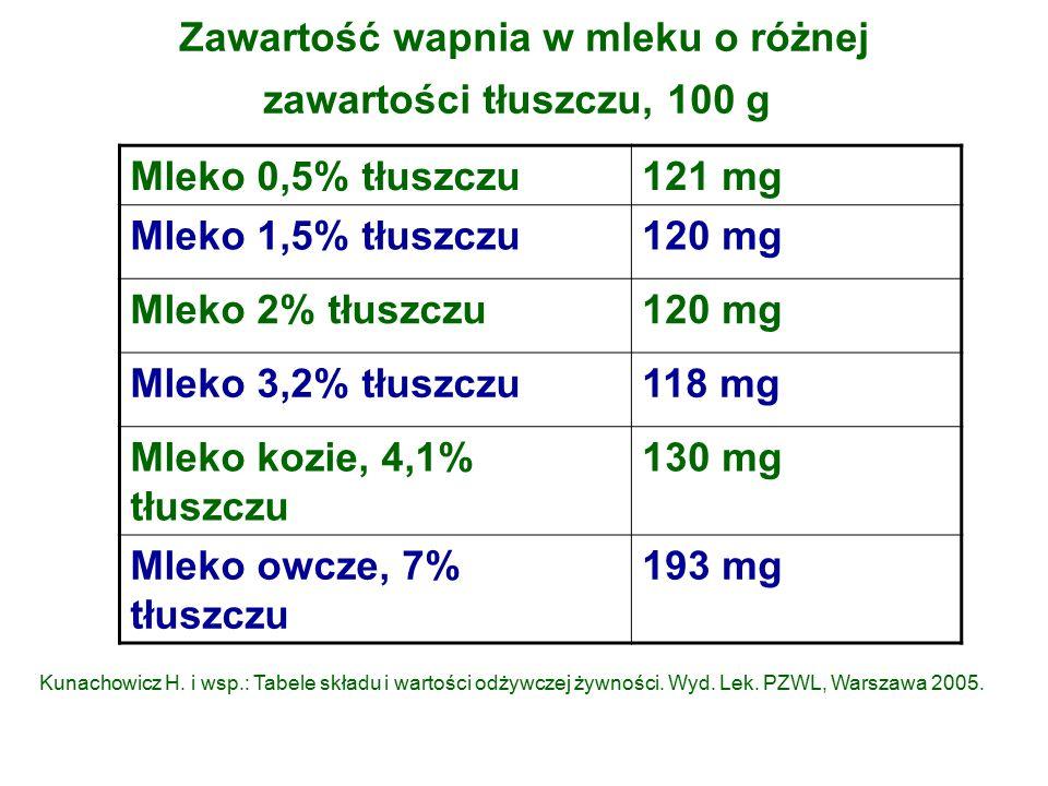 Zawartość wapnia w mleku o różnej zawartości tłuszczu, 100 g Mleko 0,5% tłuszczu121 mg Mleko 1,5% tłuszczu120 mg Mleko 2% tłuszczu120 mg Mleko 3,2% tłuszczu118 mg Mleko kozie, 4,1% tłuszczu 130 mg Mleko owcze, 7% tłuszczu 193 mg Kunachowicz H.