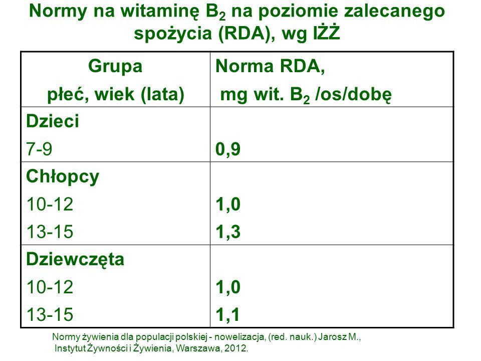Normy na witaminę B 2 na poziomie zalecanego spożycia (RDA), wg IŻŻ Grupa płeć, wiek (lata) Norma RDA, mg wit.