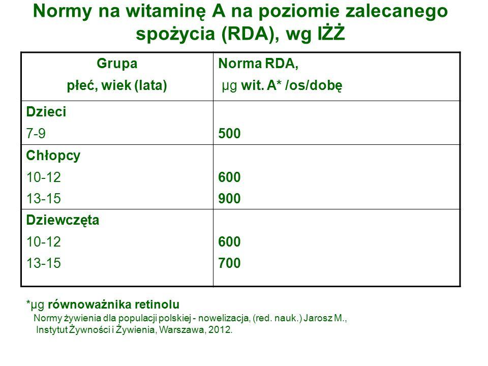 Normy na witaminę A na poziomie zalecanego spożycia (RDA), wg IŻŻ Grupa płeć, wiek (lata) Norma RDA, µg wit.