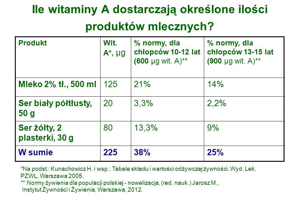 Ile witaminy A dostarczają określone ilości produktów mlecznych.