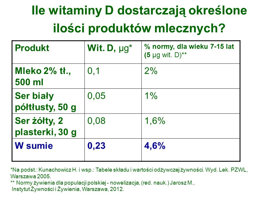 Ile witaminy D dostarczają określone ilości produktów mlecznych.