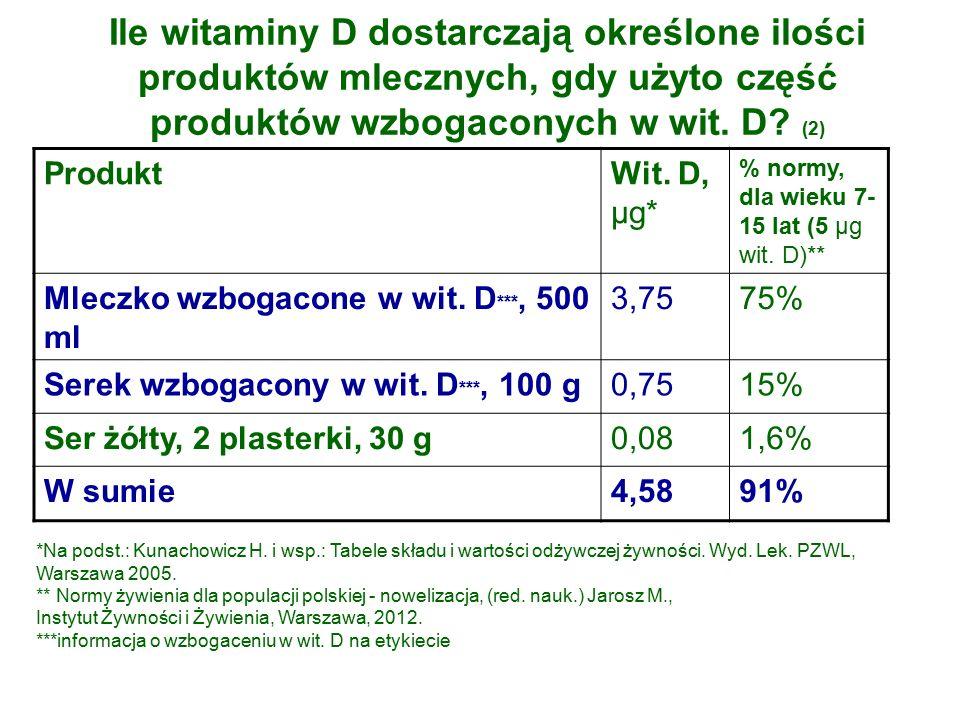 Ile witaminy D dostarczają określone ilości produktów mlecznych, gdy użyto część produktów wzbogaconych w wit.