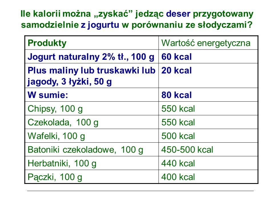 """Ile kalorii można """"zyskać jedząc deser przygotowany samodzielnie z jogurtu w porównaniu ze słodyczami."""