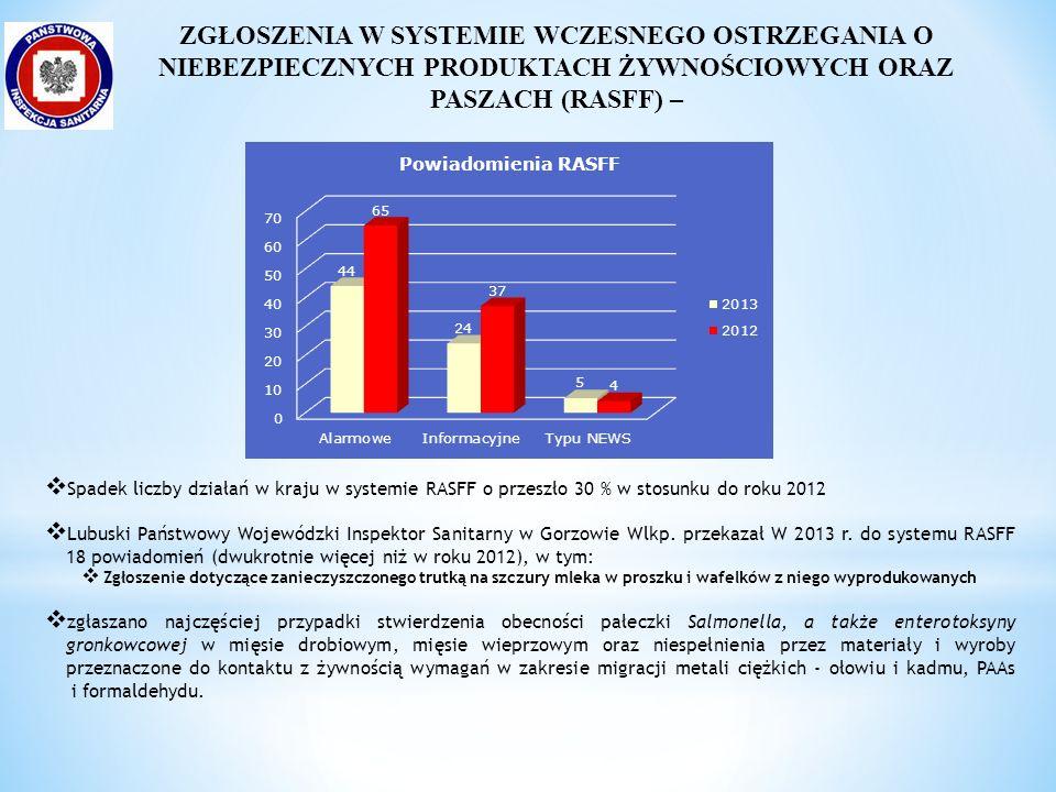  Spadek liczby działań w kraju w systemie RASFF o przeszło 30 % w stosunku do roku 2012  Lubuski Państwowy Wojewódzki Inspektor Sanitarny w Gorzowie