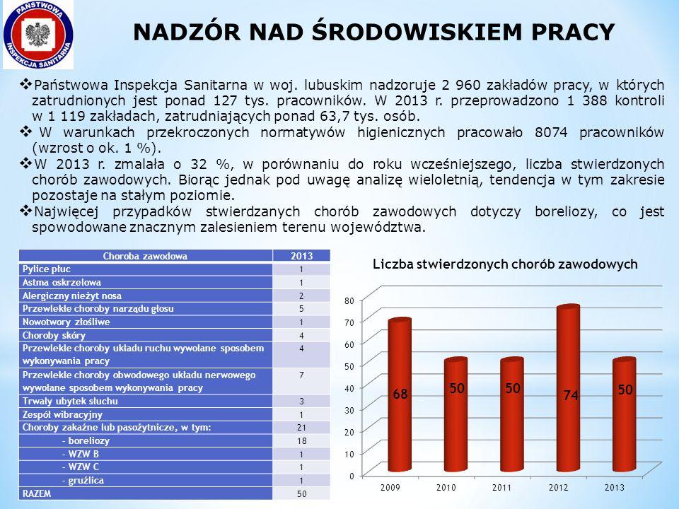  Państwowa Inspekcja Sanitarna w woj. lubuskim nadzoruje 2 960 zakładów pracy, w których zatrudnionych jest ponad 127 tys. pracowników. W 2013 r. prz