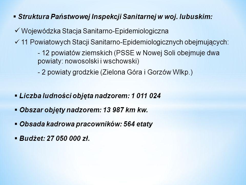 Wojewódzka Stacja Sanitarno-Epidemiologiczna 11 Powiatowych Stacji Sanitarno-Epidemiologicznych obejmujących: - 12 powiatów ziemskich (PSSE w Nowej Soli obejmuje dwa powiaty: nowosolski i wschowski) - 2 powiaty grodzkie (Zielona Góra i Gorzów Wlkp.)  Liczba ludności objęta nadzorem: 1 011 024  Obszar objęty nadzorem: 13 987 km kw.
