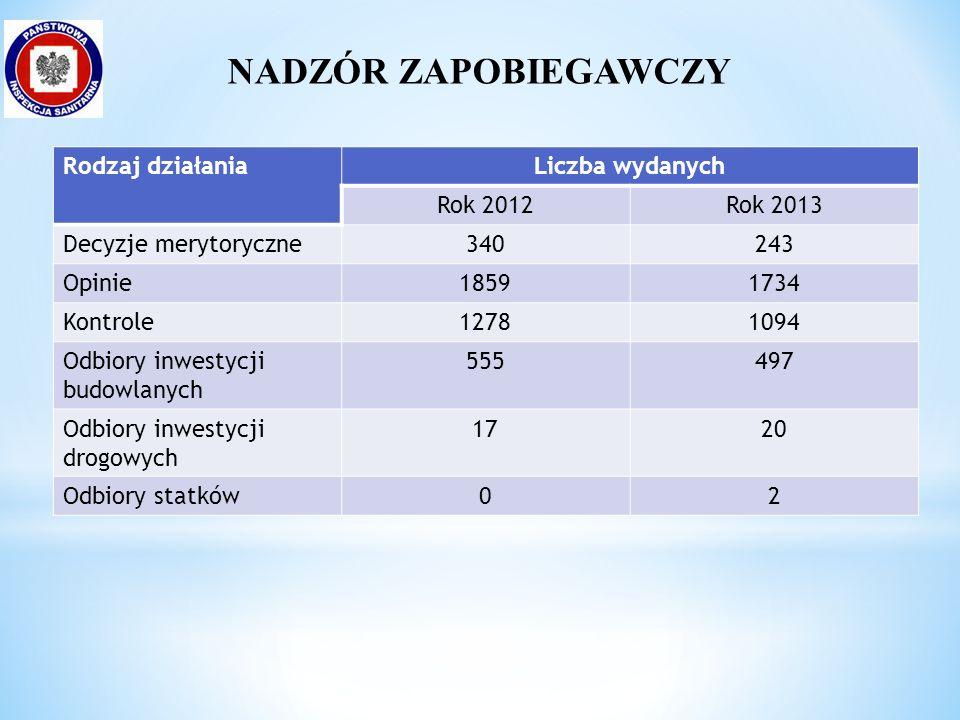 Rodzaj działaniaLiczba wydanych Rok 2012Rok 2013 Decyzje merytoryczne340243 Opinie18591734 Kontrole12781094 Odbiory inwestycji budowlanych 555497 Odbiory inwestycji drogowych 1720 Odbiory statków02