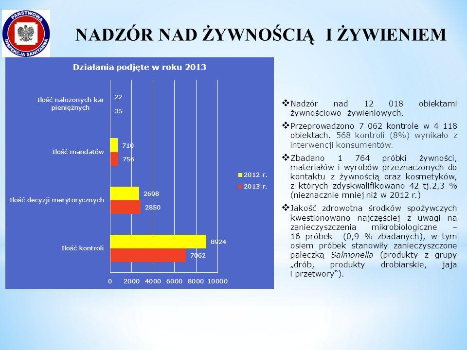  Nadzór nad 12 018 obiektami żywnościowo- żywieniowych.  Przeprowadzono 7 062 kontrole w 4 118 obiektach. 568 kontroli (8%) wynikało z interwencji k