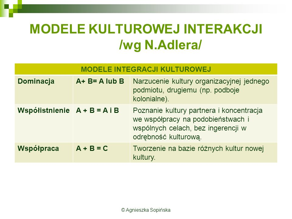 MODELE INTEGRACJI KULTUROWEJ DominacjaA+ B= A lub BNarzucenie kultury organizacyjnej jednego podmiotu, drugiemu (np.