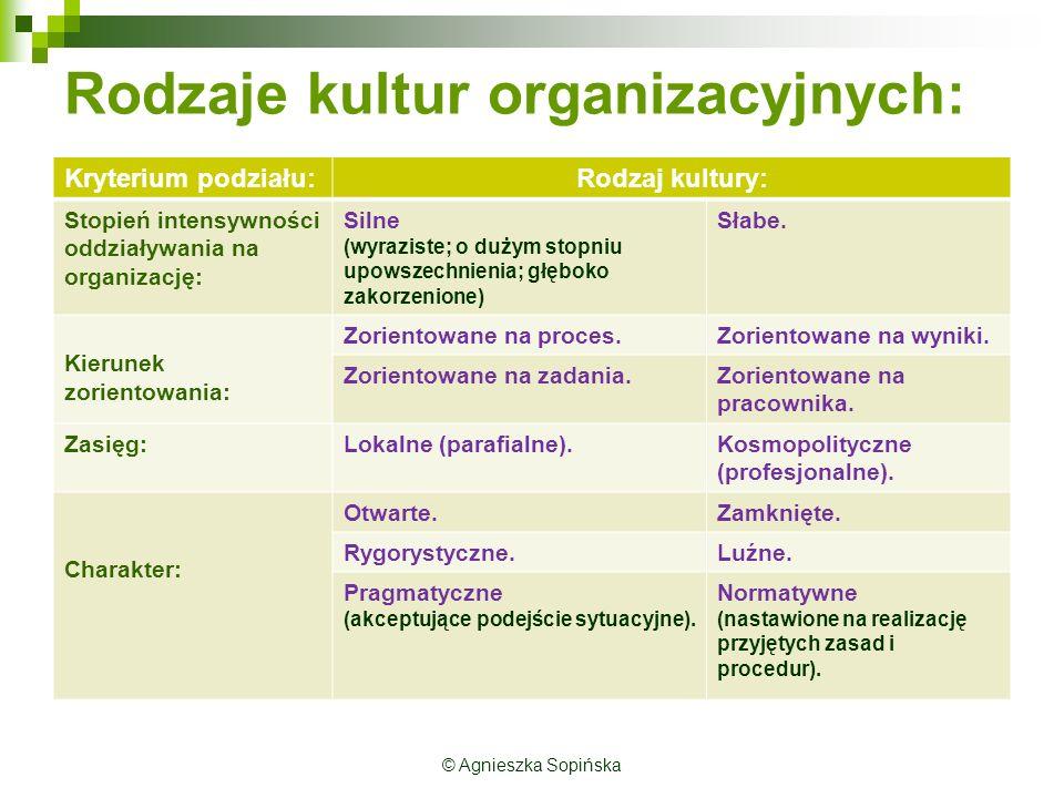 Rodzaje kultur organizacyjnych: Kryterium podziału:Rodzaj kultury: Stopień intensywności oddziaływania na organizację: Silne (wyraziste; o dużym stopniu upowszechnienia; głęboko zakorzenione) Słabe.