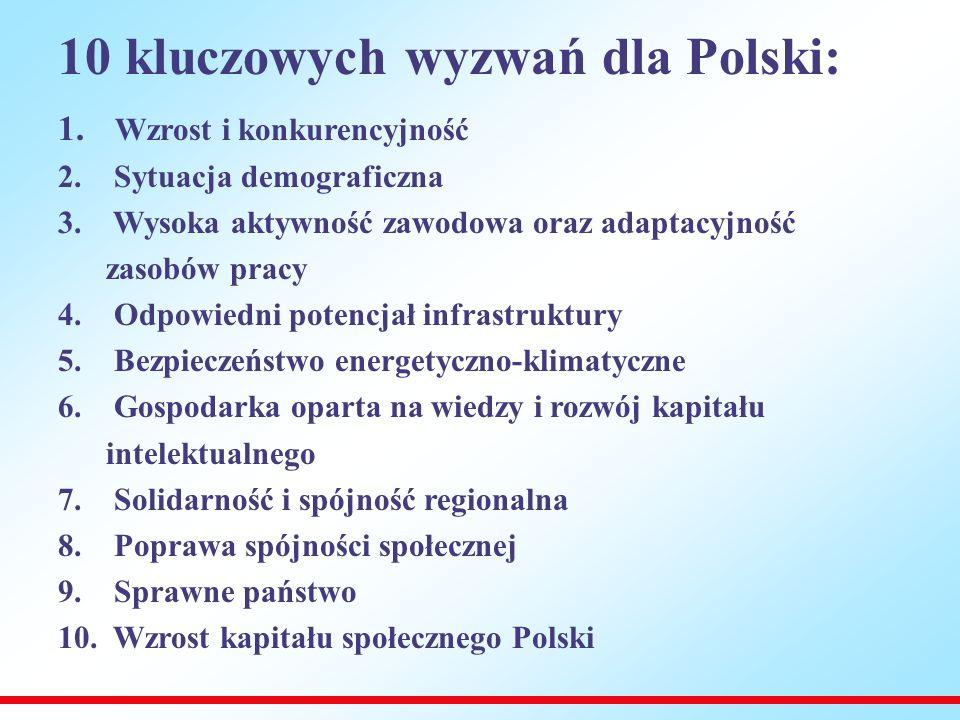 10 kluczowych wyzwań dla Polski: 1. Wzrost i konkurencyjność 2.