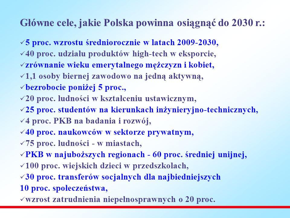 Główne cele, jakie Polska powinna osiągnąć do 2030 r.: 5 proc.
