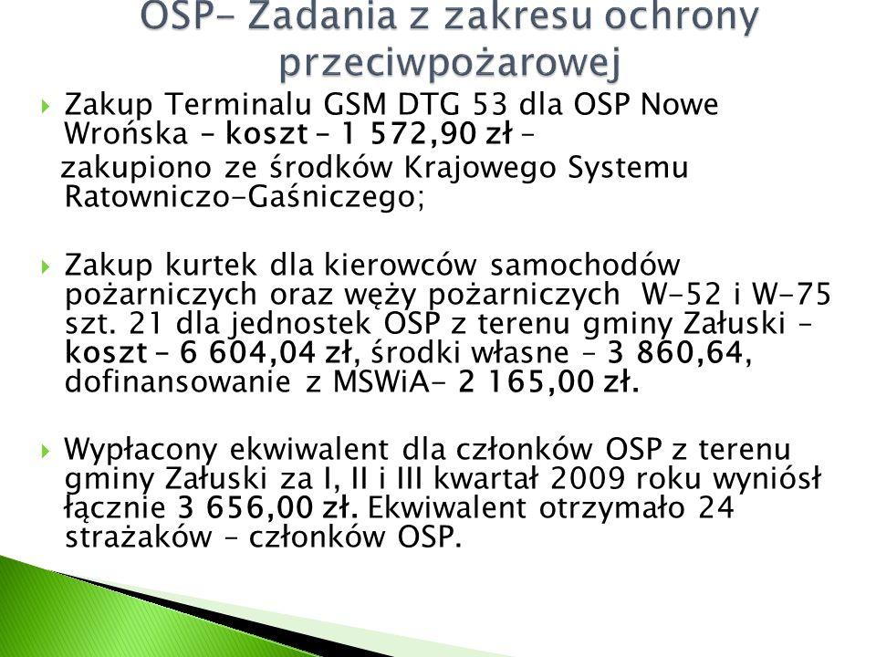  Zakup Terminalu GSM DTG 53 dla OSP Nowe Wrońska – koszt – 1 572,90 zł – zakupiono ze środków Krajowego Systemu Ratowniczo-Gaśniczego;  Zakup kurtek dla kierowców samochodów pożarniczych oraz węży pożarniczych W-52 i W-75 szt.