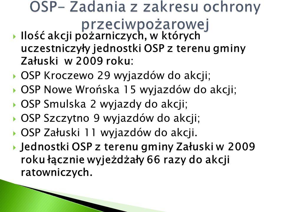  Ilość akcji pożarniczych, w których uczestniczyły jednostki OSP z terenu gminy Załuski w 2009 roku:  OSP Kroczewo 29 wyjazdów do akcji;  OSP Nowe Wrońska 15 wyjazdów do akcji;  OSP Smulska 2 wyjazdy do akcji;  OSP Szczytno 9 wyjazdów do akcji;  OSP Załuski 11 wyjazdów do akcji.