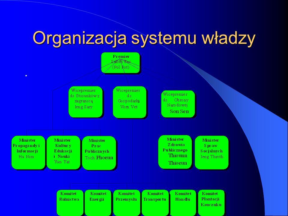 Organizacja systemu władzy.