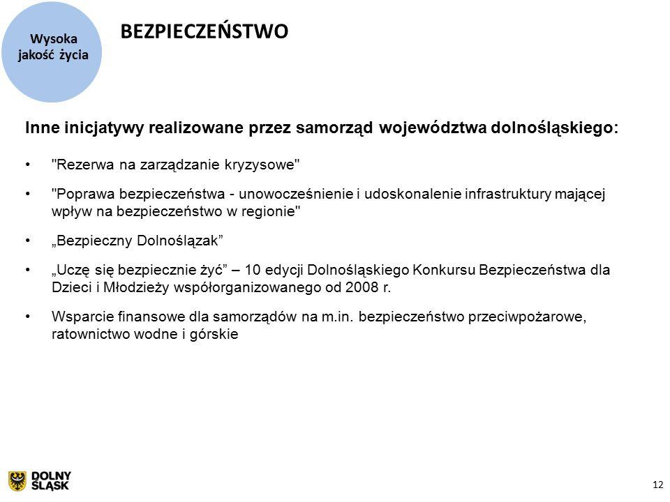 """12 Inne inicjatywy realizowane przez samorząd województwa dolnośląskiego: Rezerwa na zarządzanie kryzysowe Poprawa bezpieczeństwa - unowocześnienie i udoskonalenie infrastruktury mającej wpływ na bezpieczeństwo w regionie """"Bezpieczny Dolnoślązak """"Uczę się bezpiecznie żyć – 10 edycji Dolnośląskiego Konkursu Bezpieczeństwa dla Dzieci i Młodzieży współorganizowanego od 2008 r."""