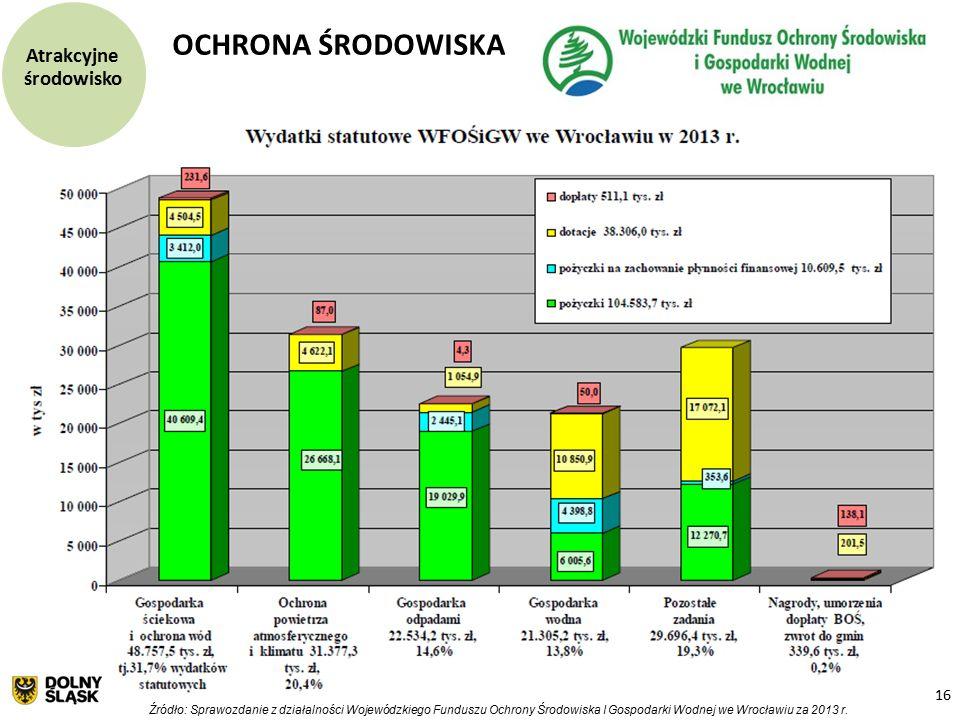 16 OCHRONA ŚRODOWISKA Źródło: Sprawozdanie z działalności Wojewódzkiego Funduszu Ochrony Środowiska I Gospodarki Wodnej we Wrocławiu za 2013 r.