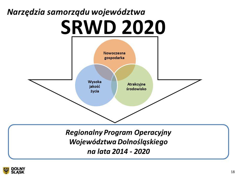 18 Narzędzia samorządu województwa Nowoczesna gospodarka Atrakcyjne środowisko Wysoka jakość życia SRWD 2020 Regionalny Program Operacyjny Województwa Dolnośląskiego na lata 2014 - 2020