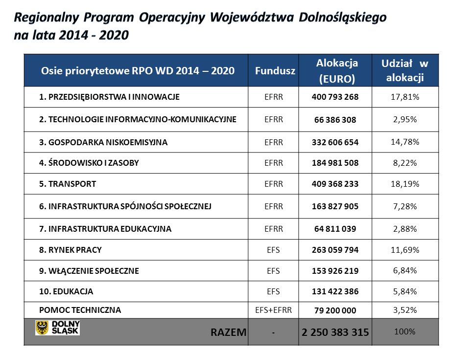 Osie priorytetowe RPO WD 2014 – 2020Fundusz Alokacja (EURO) Udział w alokacji 1.