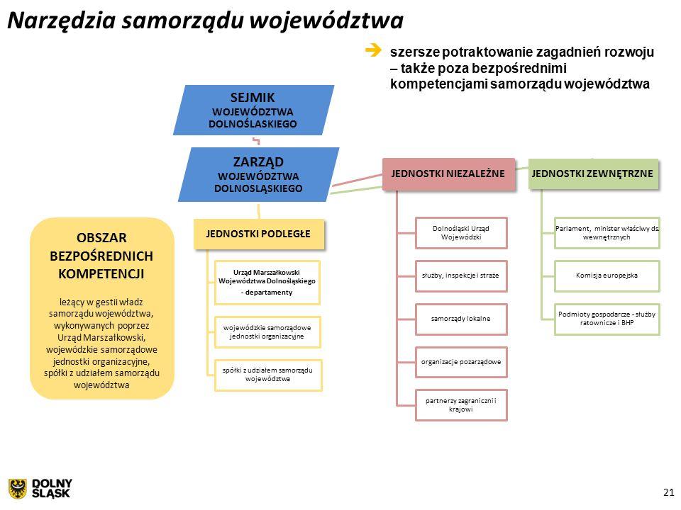 21 SEJMIK WOJEWÓDZTWA DOLNOŚLASKIEGO ZARZĄD WOJEWÓDZTWA DOLNOSLĄSKIEGO JEDNOSTKI PODLEGŁE Urząd Marszałkowski Województwa Dolnośląskiego - departamenty wojewódzkie samorządowe jednostki organizacyjne spółki z udziałem samorządu województwa JEDNOSTKI NIEZALEŻNE Dolnośląski Urząd Wojewódzki służby, inspekcje i straże samorządy lokalne organizacje pozarządowe partnerzy zagraniczni i krajowi JEDNOSTKI ZEWNĘTRZNE Parlament, minister właściwy ds.